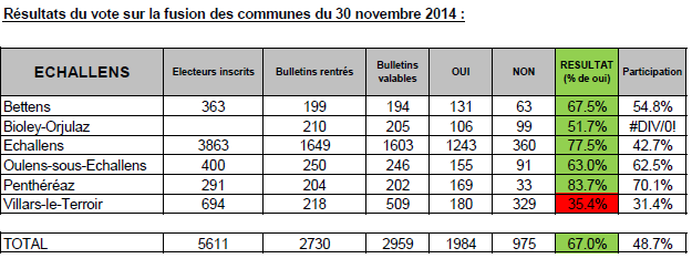 resultat-votation-du-30-11-2014-copie-sans-accent