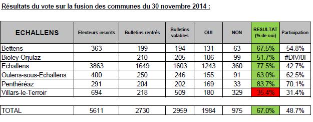 resultat-votation-du-30-11-2014-copie-sans-accent